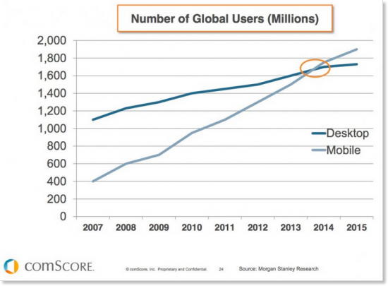 Mobile-Exceeds-Desktop-Internet-Usage